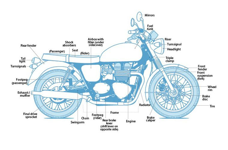 motorcycle basic engine diagram learn the parts of a motorcycle cycle world  learn the parts of a motorcycle cycle
