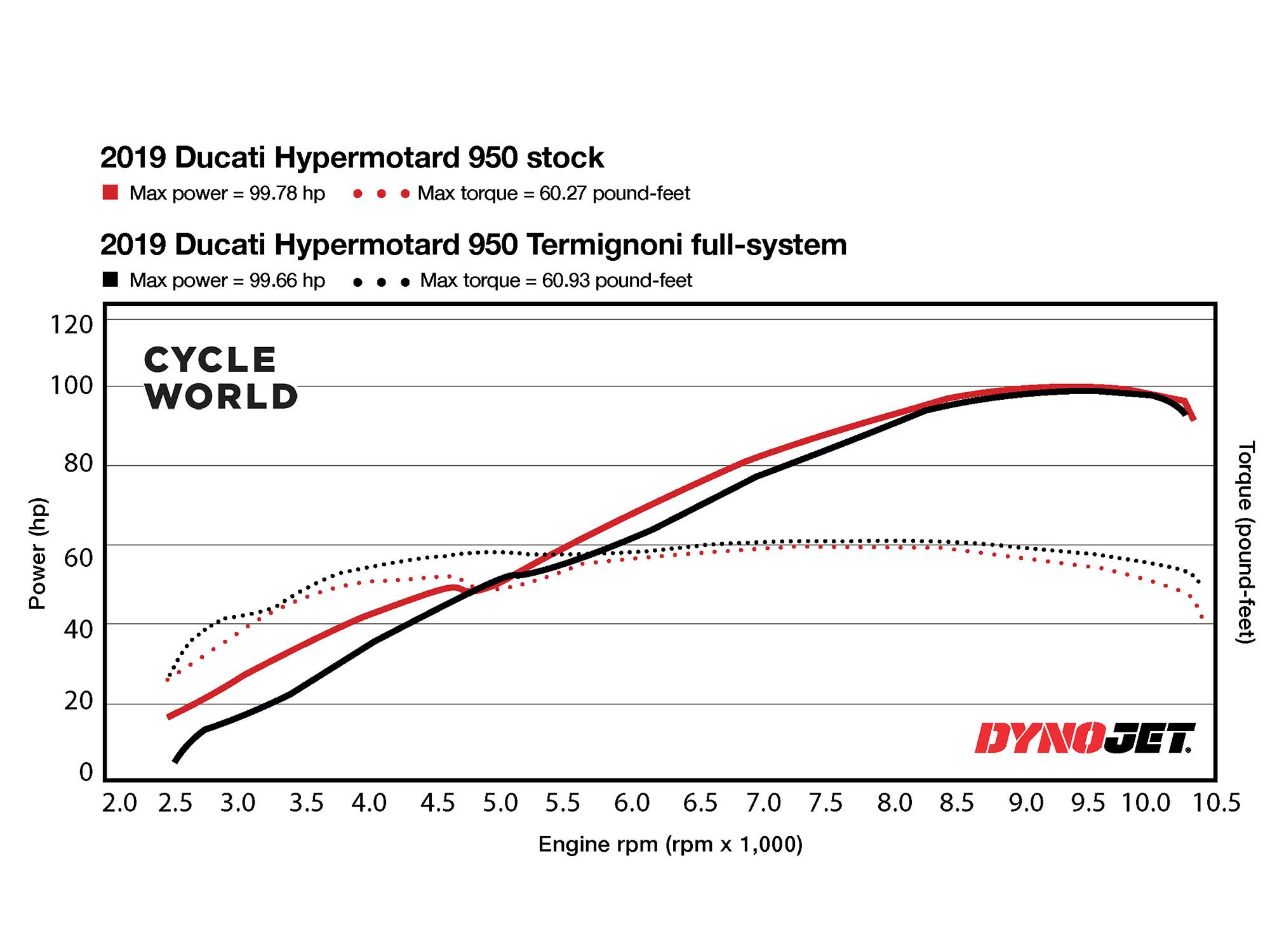 The before-after dyno chart shows that the Termignoni system smooths out the dip in horsepower around 4,750 rpm, but doesn't increase power along the curve. However, the graph shows that it does improve torque everywhere. For what it's worth, Ducati insists that with its dyno, peak power output is increased.