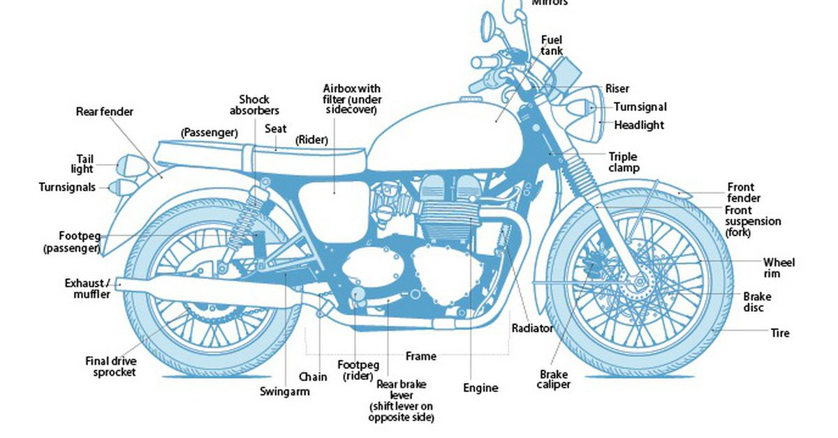 Learn The Parts Of A Motorcycle