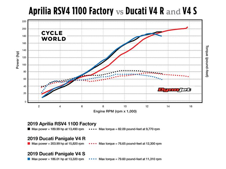 ducati engine diagrams attempting to understand superbike torque curves cycle world  understand superbike torque curves