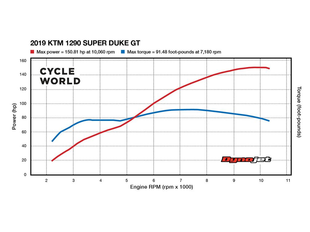 How Much Power Does The 2019 KTM 1290 Super Duke GT Make? | Cycle World