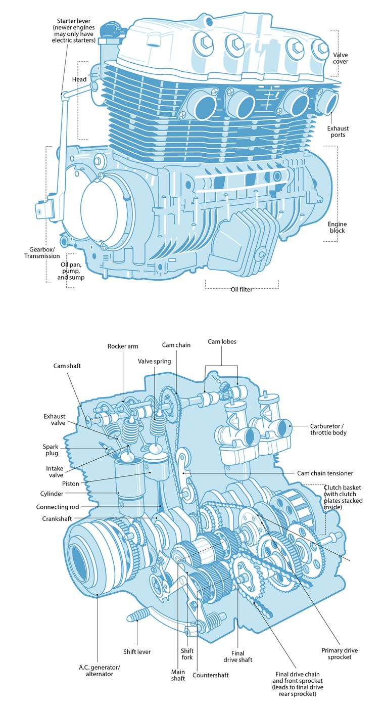 motorcycle basic engine diagram understand your engine s anatomy on a motorcycle cycle world  anatomy on a motorcycle