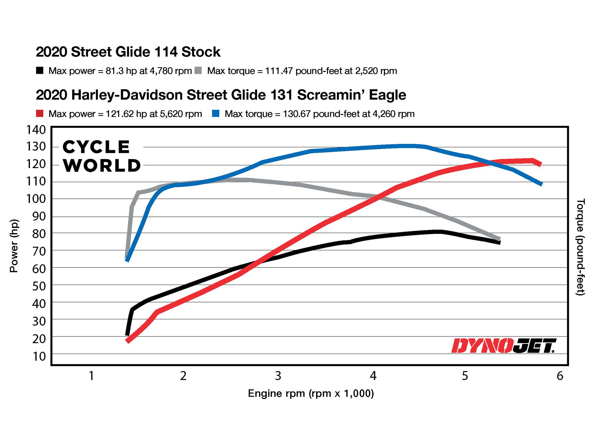 Dyno chart for the 2020 Street Glide Special with the stock Milwaukee-Eight 114, and with the Screamin' Eagle 131 crate engine.