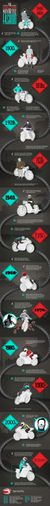 The Evolution of Motorcycle Gear Infographic