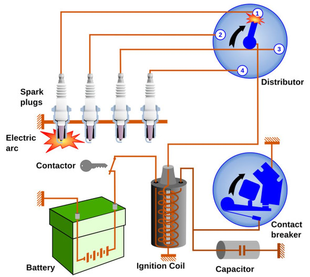 TECH UPDATE: Ignition 101- History of Ignition and How it ... on